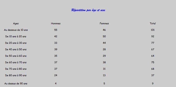 Répartition par age et sexe